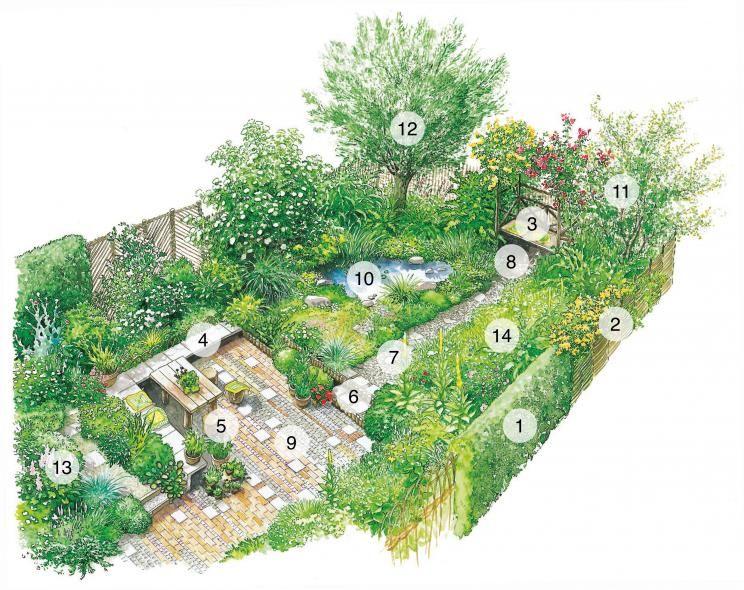 Viel Garten für wenig Geld Gardens - pflegeleichter garten anlegen