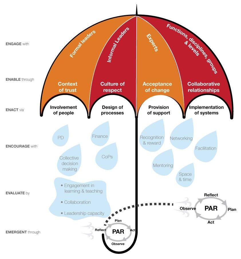 Distributed Leadership Model
