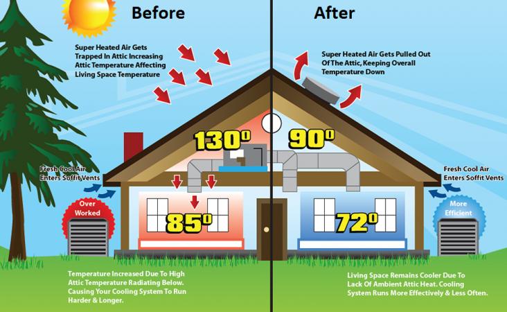 How to improve attic ventilation Attic ventilation