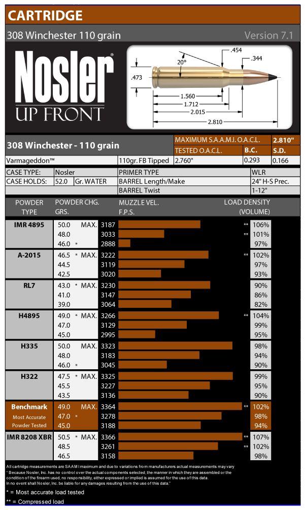 308 Winchester 110 Grain Load Data Version 7 1   Reloading