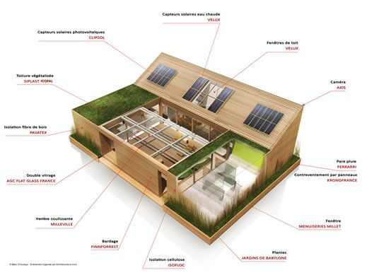 Plan-de-maison-Ecolojpg Idées Pinterest Architecture - forum plan de maison
