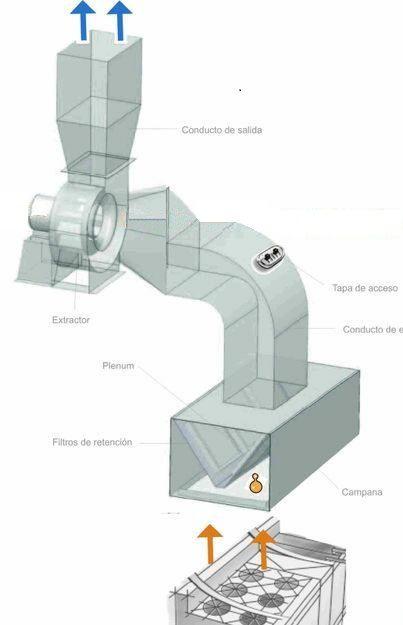 Pin by naty on cocina cocinas cocina industrial galpones - Extraccion de humos y ventilacion de cocinas ...