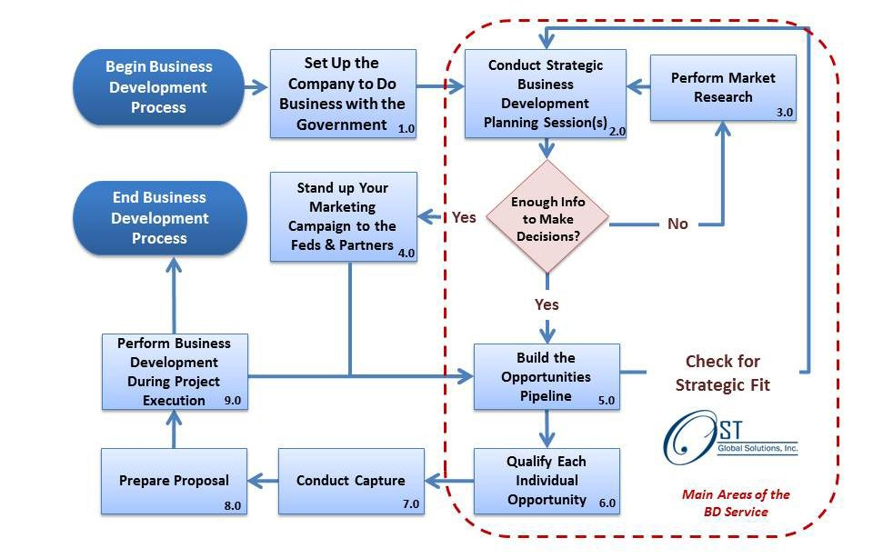 Federal BD lifecycle OST Products and Services Pinterest - business consulting proposal sample