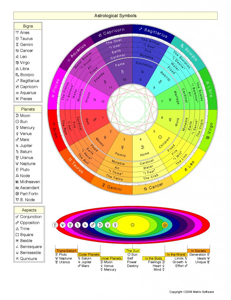 Astrology Symbol Key Legend Signs Planets Aries Taurus Gemini
