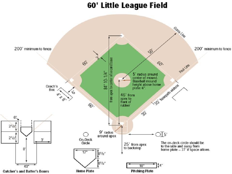 Baseball Rules  Rockford Little League  Baseball Rules