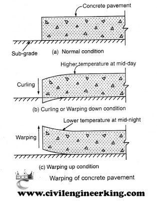 Joints In Concrete Pavement Longitudinal Joints Transverse