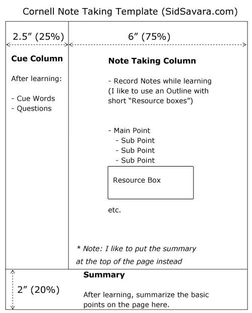 Cornell Note Taking Method Template Learn To Take Better Notes