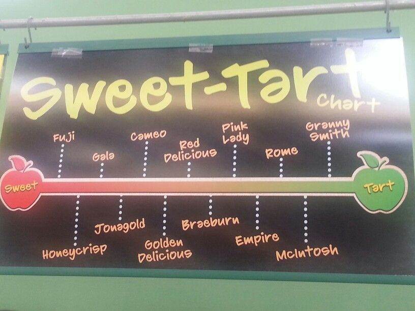 Apple sweetness chart. Missing my fave, northern spy ...
