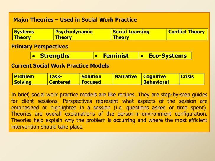 Theories Of Social Work