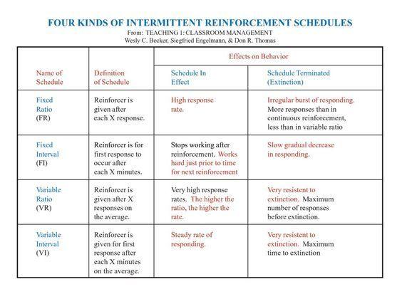Intermittent Reinforcement Google Search Behavior Pinterest