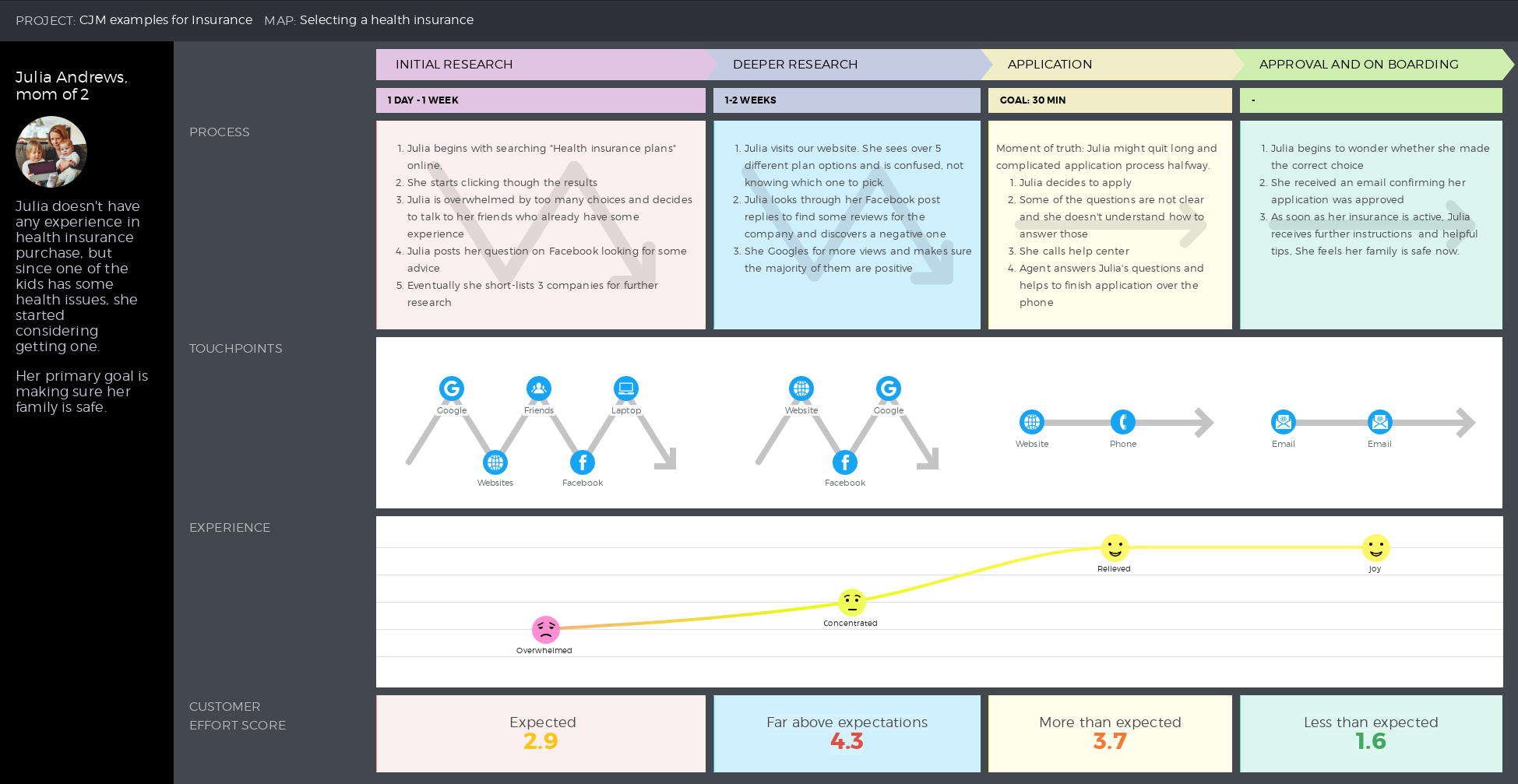 Customer journey map template on selecting a health