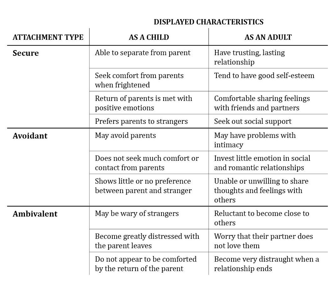 image about Attachment Style Quiz Printable identified as Attachment Designs Psychology/Identity Attachment