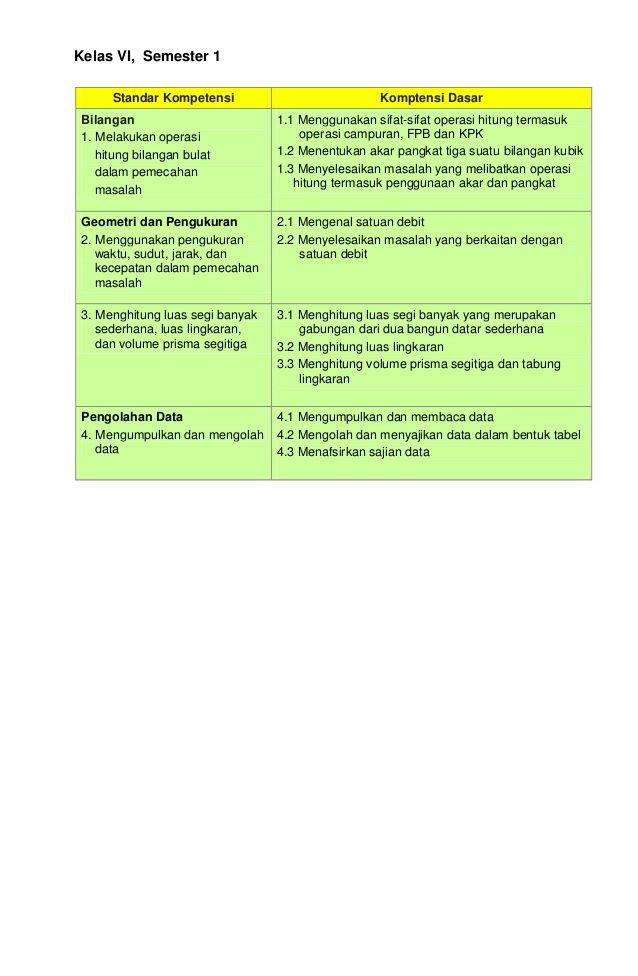 Kelas Vi Semester 1 Standar Kompetensi Komptensi Dasar Bilangan 1 Melakukan Operasi Hitung Bilangan Bulat Dalam Pemeca Samuel