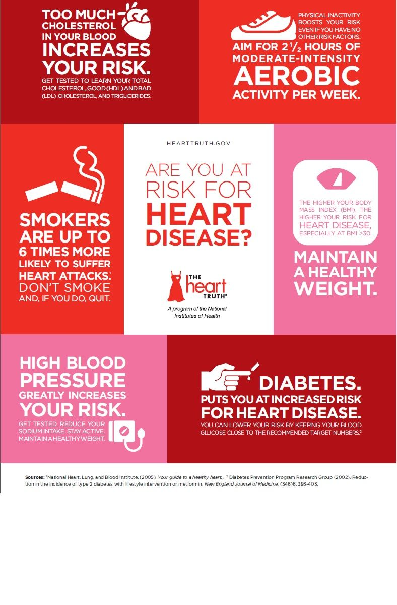Heart Disease Risk Factor Infographic High Blood Pressure