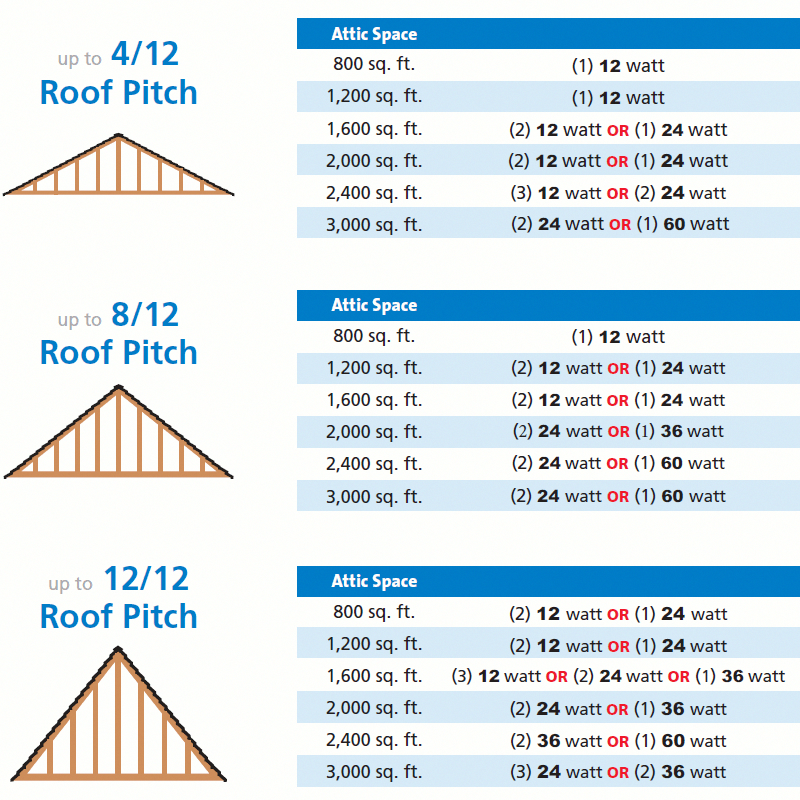 Medeek Design Inc Truss Gallery Attic Truss Roof Truss Design Roof Trusses