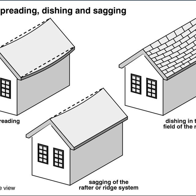 How To Fix A Sagging Roof Line Roof Lines Roof Repair Roof