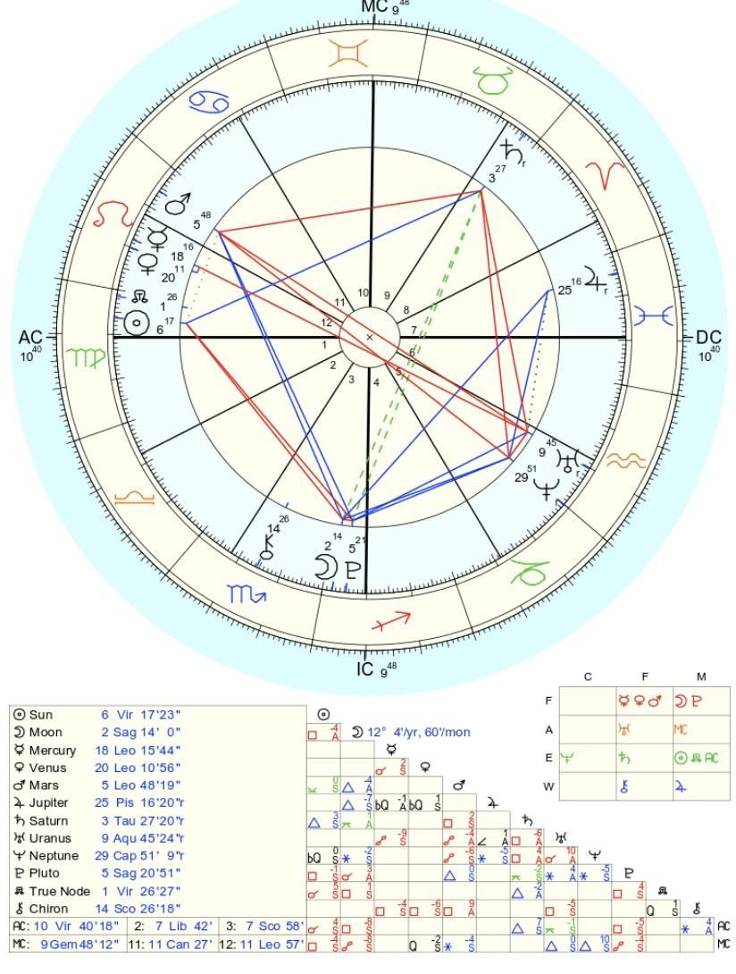 Progressed Chart  Stellium in 20th house.. What are major keys in ...