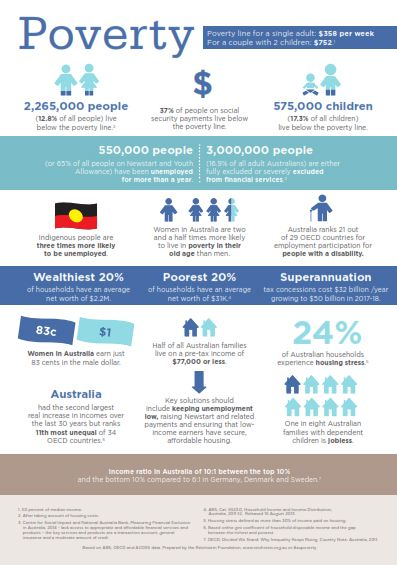 Acoss Infographic On Poverty In Australia Http Www Acoss Org Au