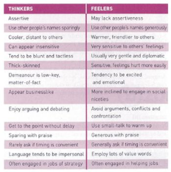 Feelers dating thinkers vs feelers