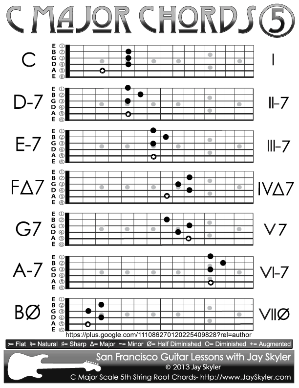 C Major Scale Chords Chart Of 5th String Root Forms Chords