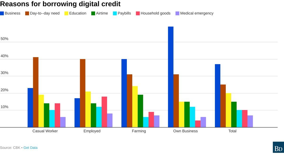 Twitter Financial Charts Emergency Medical The Borrowers