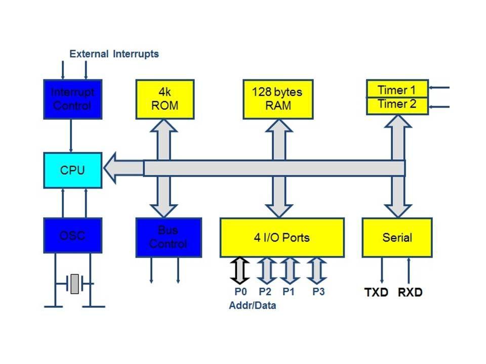 introduction to 8051 microcontroller block diagram, circuit, electric