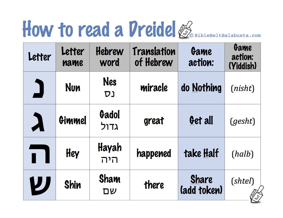 Printable Dreidel Rules Letter Names And Meanings