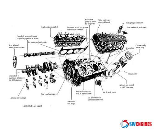 SWEngines Engine Diagram Engine Diagram Pinterest – Diagram Of Moto Guzzi Engine