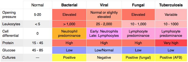 Rosh Review - CSF analysis - meningitis - neuro | NSDBN ...