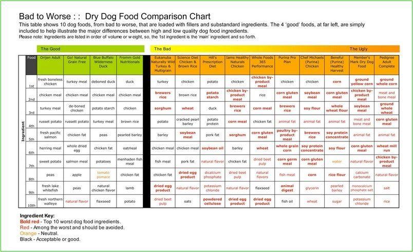 Best Dry Dog Food Brands List Lonesilofarm Dog Food Comparison Dog Food Comparison Chart Best Dry Dog Food