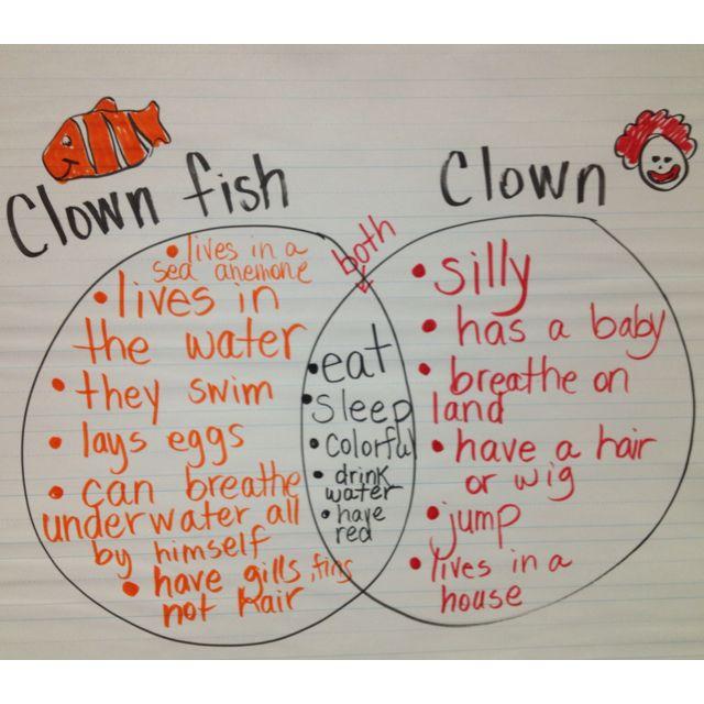 Comparing a clown fish to a Clown-Living Things Venn Diagram http ...