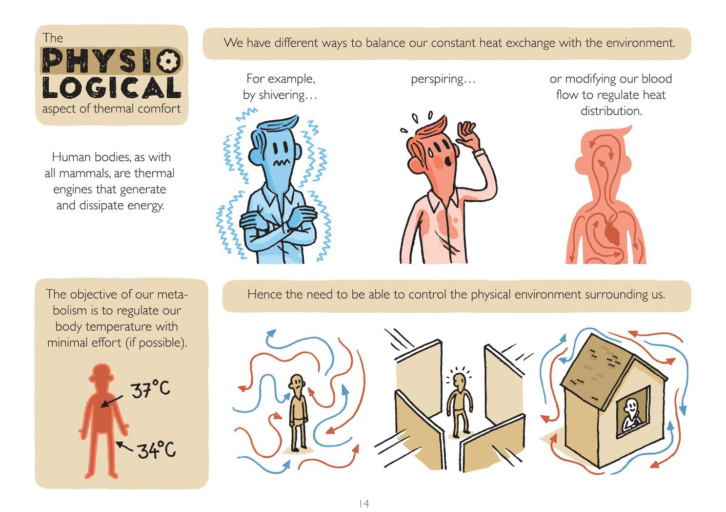 Gallery Of How To Design For Optimal Thermal Comfort And Why It