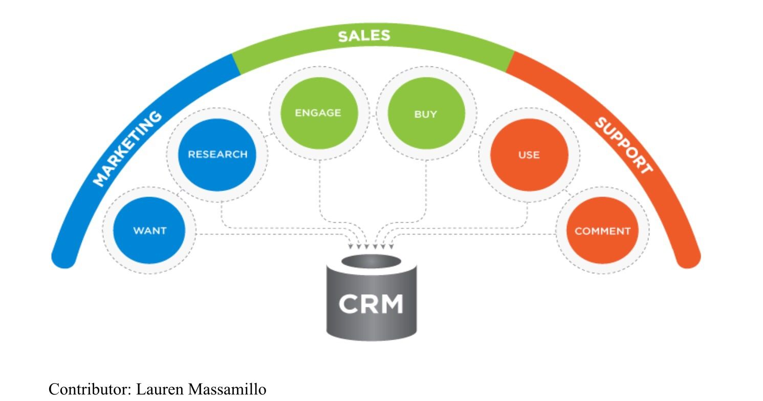 3 components of CRM (With images) Customer relationship