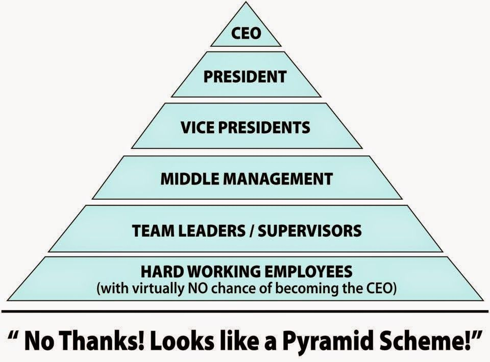 Network Marketing 101 Pyramid Scheme Network Marketing Pyramids