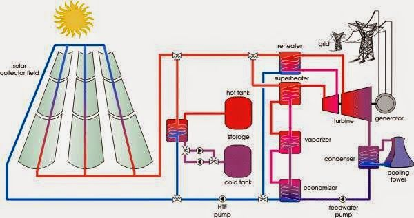 Schematic Of A Concentrated Solar Thermal Trough Power Plant With
