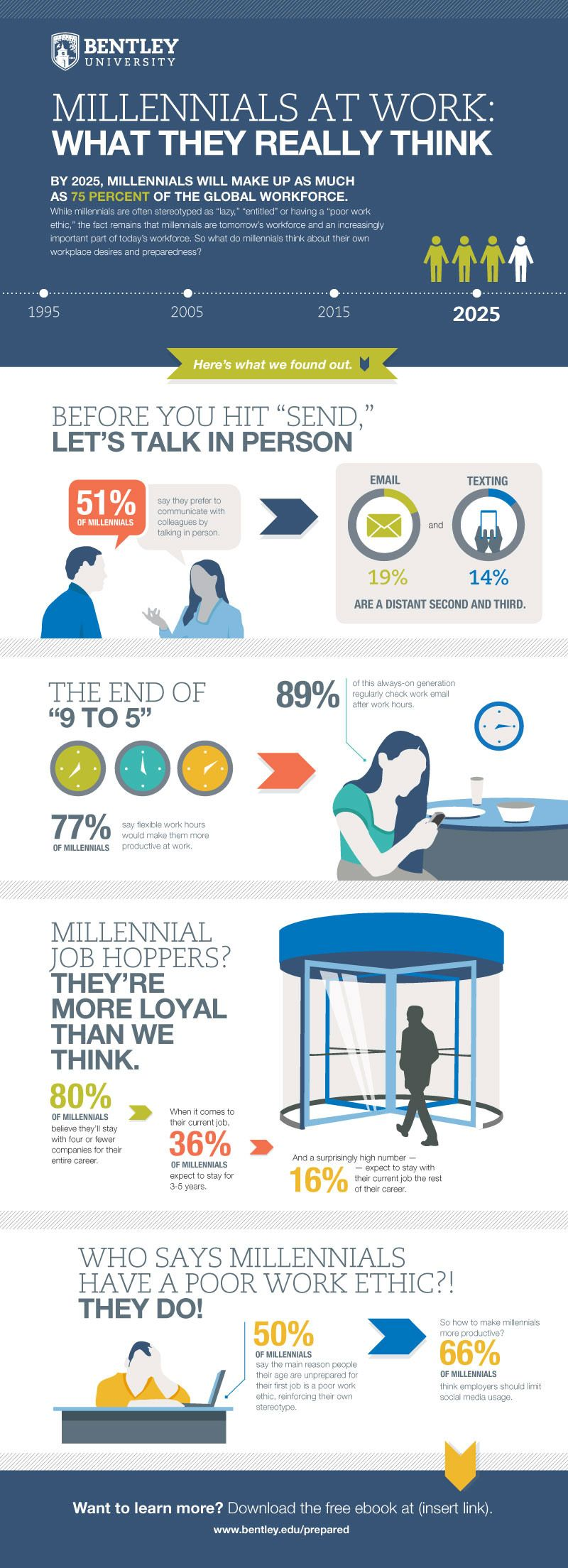 This Is How Millennials View Work (Infographic)