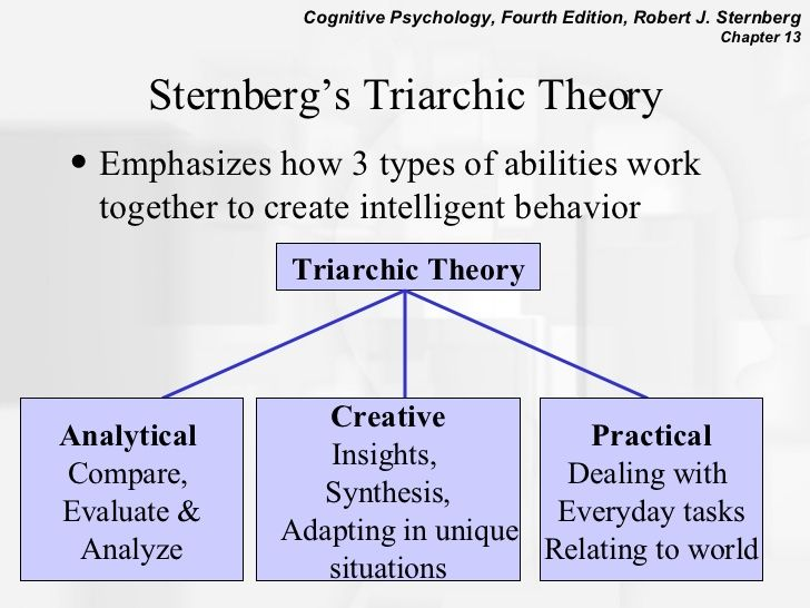 Sternberg Triarchic Theory Of Intelligence
