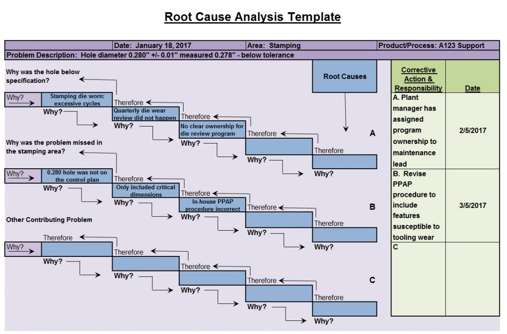 Root Cause Analysis Action Plan Template in 2020 | Action ...