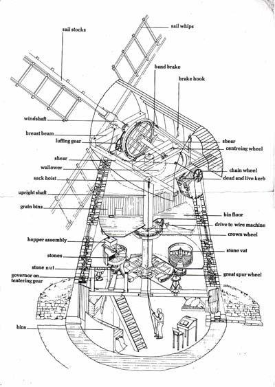windmill diagram