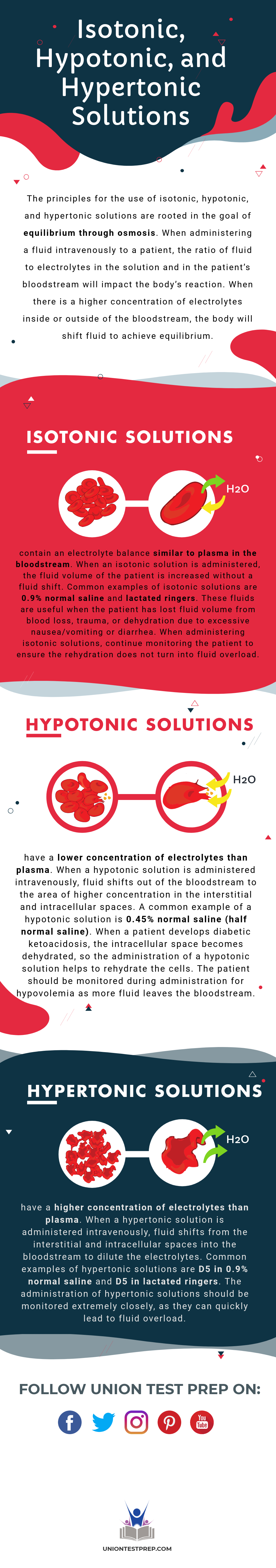 Need To Know The Difference Between Isotonic Hypertonic