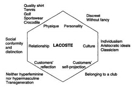 Brand Prism Lacoste Kapferer Business Model Canvas Sales And Marketing Brand Guidlines