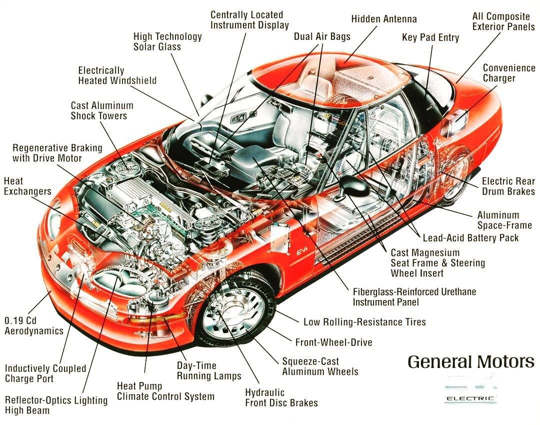 Ig Partes De Un Auto Estructura De Un Automóvil Arquitectura De Un Carro O Vehículo Car Engine Car Parts Car Spare Parts
