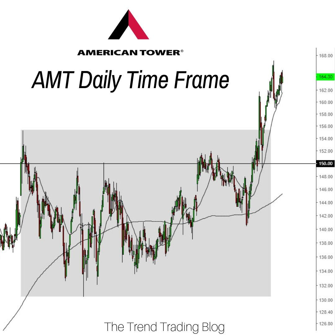 Amt Is A Stock That Appeared On My Analysis List This Week Price