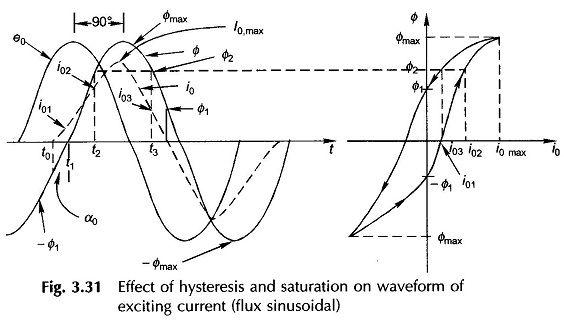 excitation phenomenon in transformers
