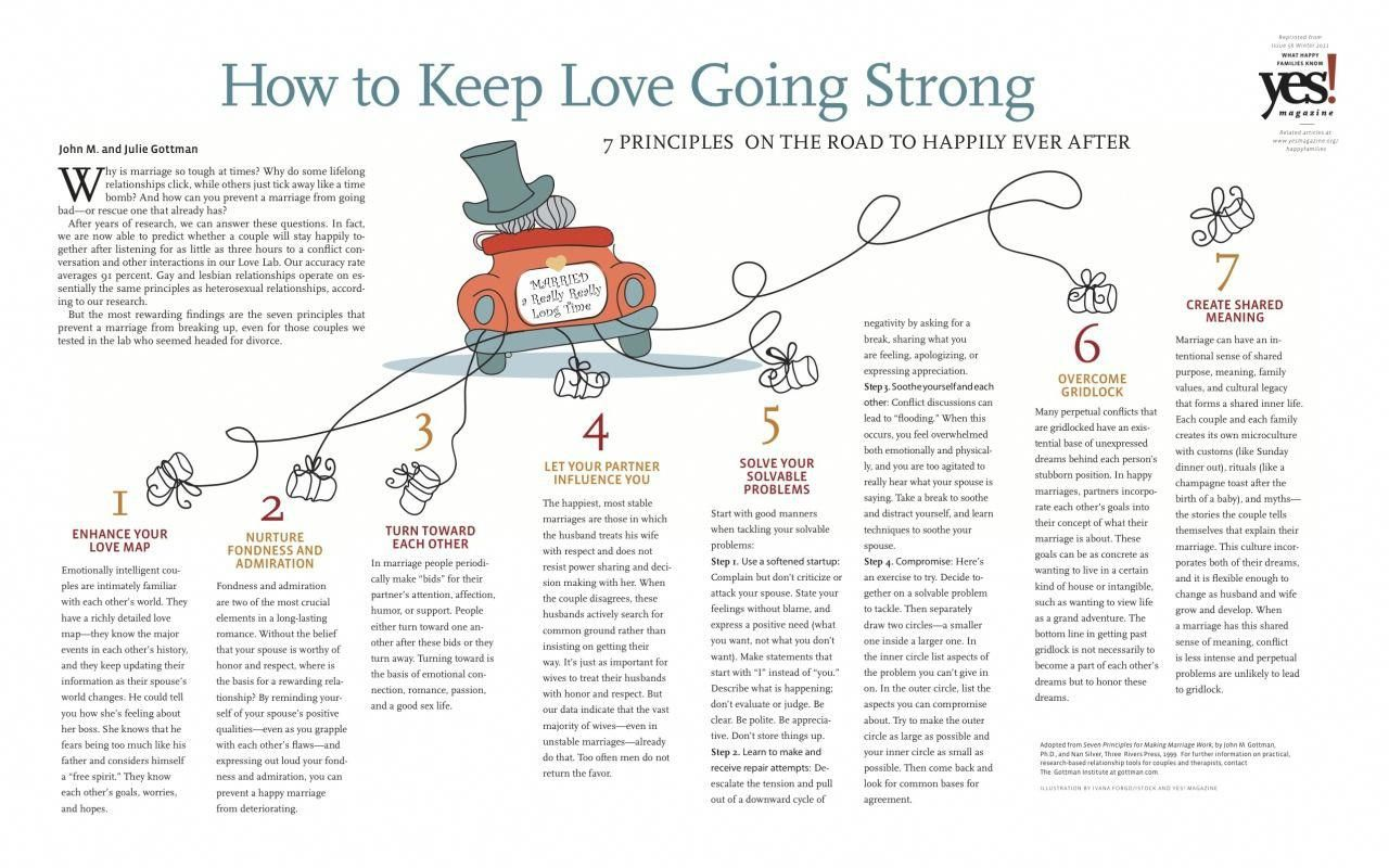 7 Principles For A Healthy Relationship