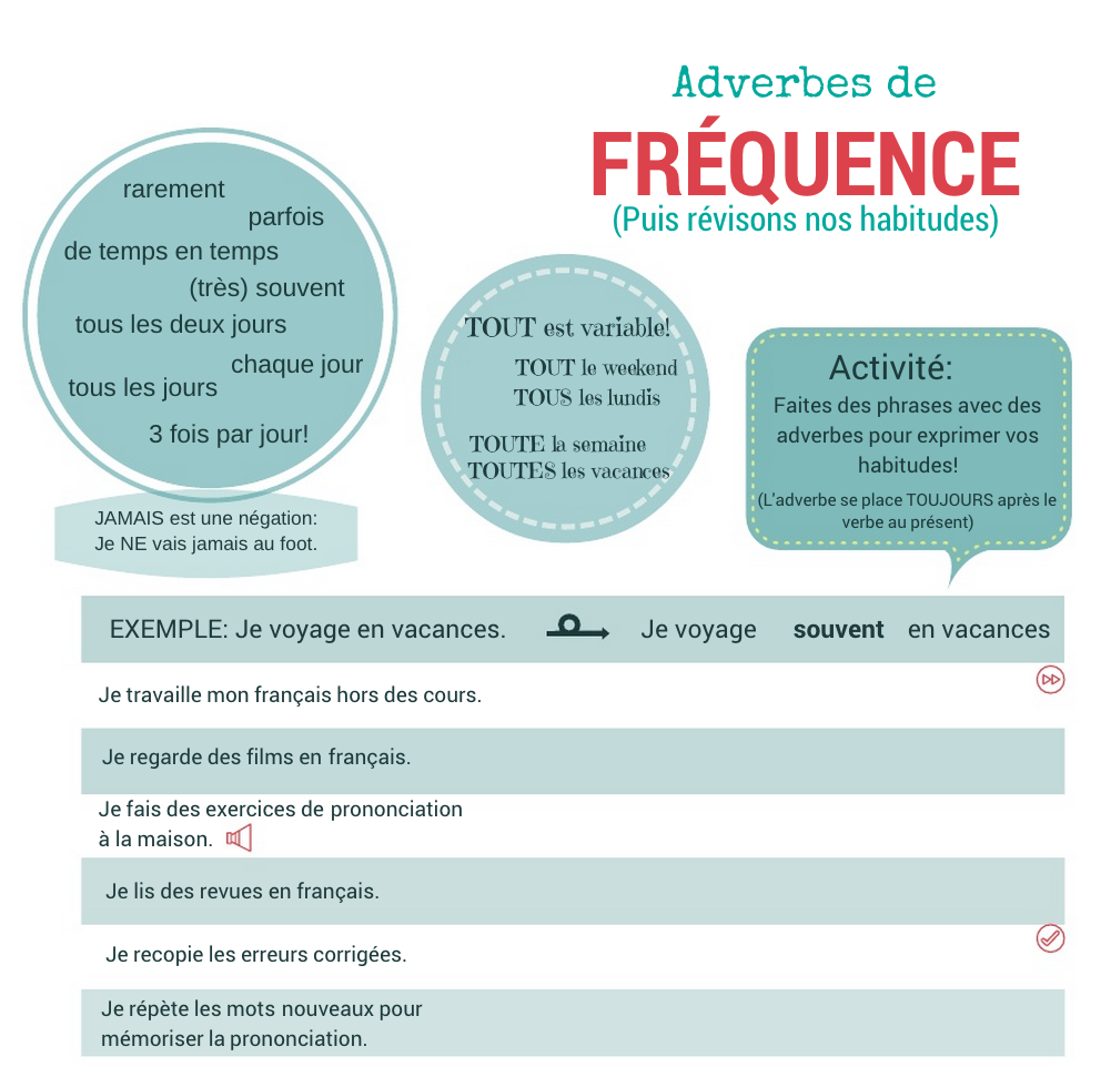 Przysłówki częstotliwości (czasu) - ćwiczenie 1 - Francuski przy kawie