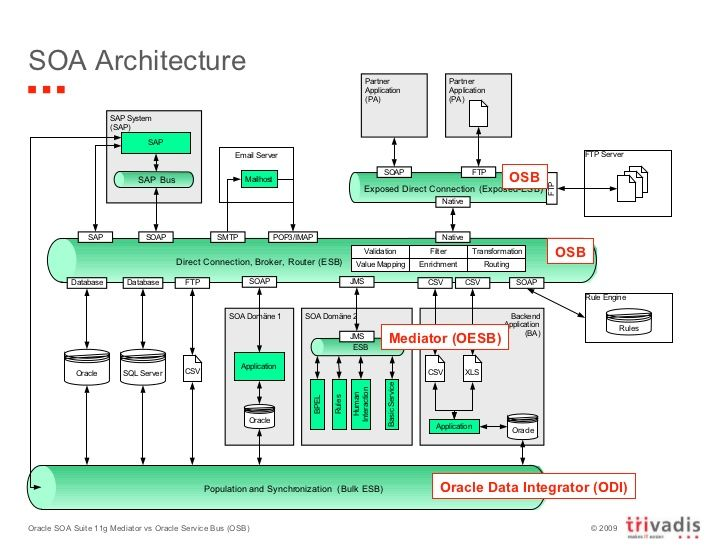 Soa Architecture Mediator Oesb Osb Oracle Data