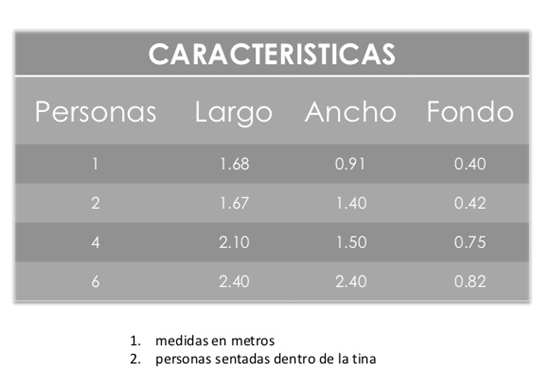 Resultado de imagen para medidas de una tina de ba o para for Medidas de jacuzzi para 4 personas