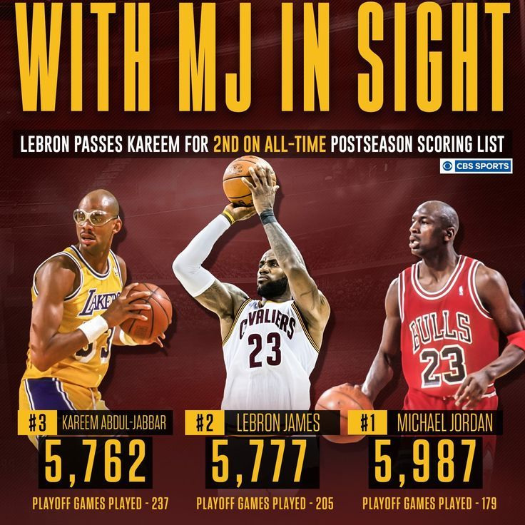 Basketball Basketball Best nba players, Funny