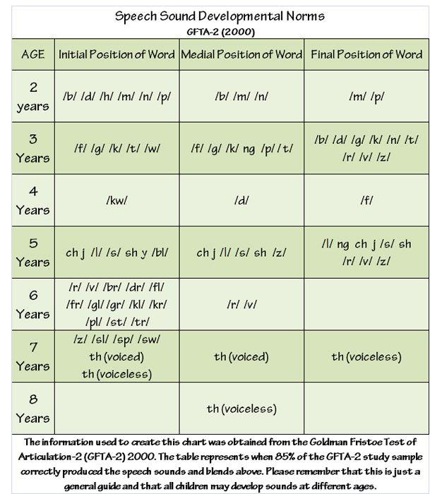 Norm chart | Word program Speech language activities ...
